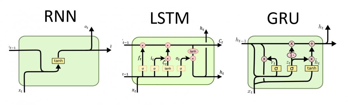 RNN, LSTM & GRU